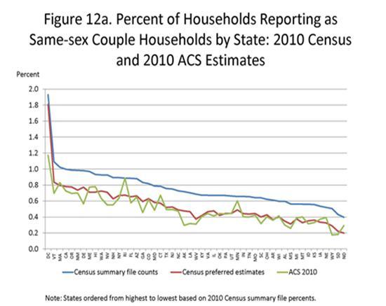 percent of households same-sex